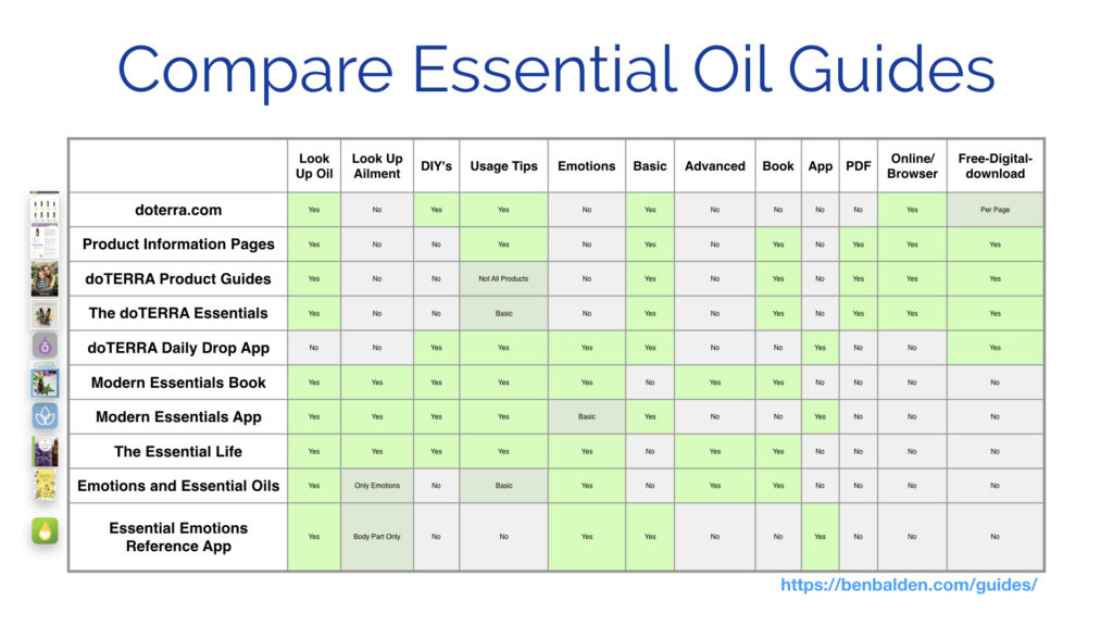 What Is An Essential Oil Guide